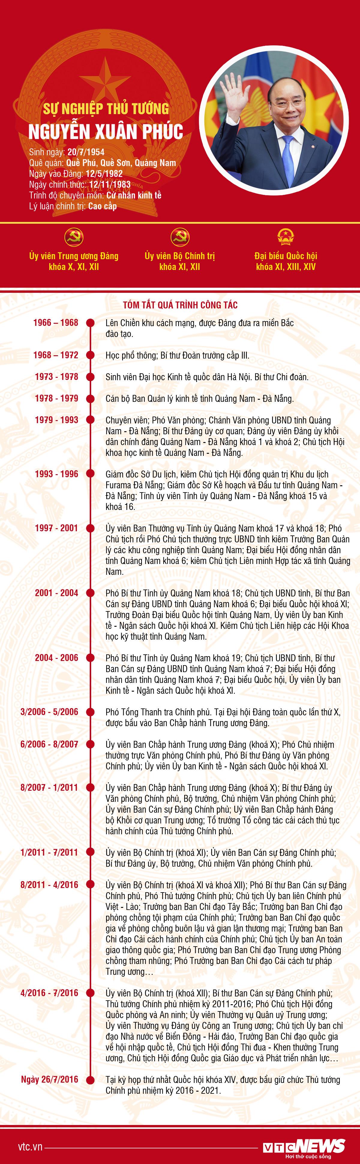 Infographic: Sự nghiệp Thủ tướng Nguyễn Xuân Phúc - 1