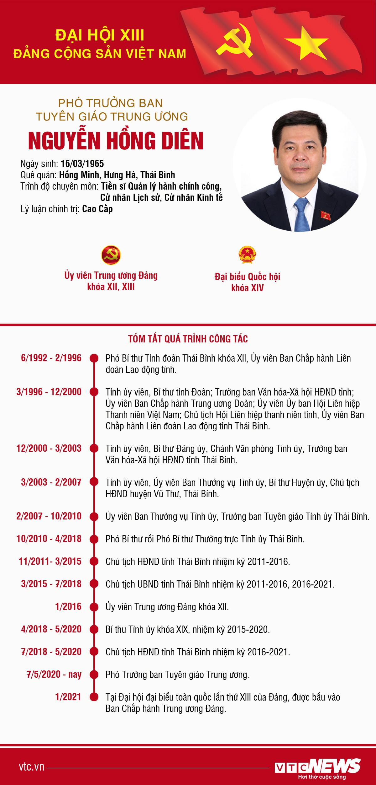 Infographic: Sự nghiệp Phó Trưởng Ban Tuyên giáo Trung ương Nguyễn Hồng Diên - 1