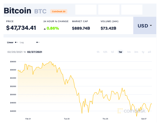Bitcoin và 7 ngày biến động dữ dội - 1