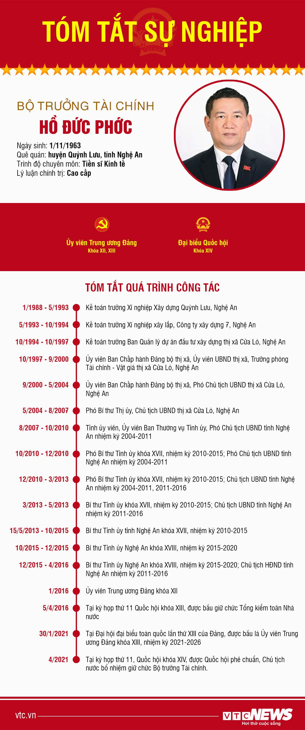 Infographic: Sự nghiệp Bộ trưởng Tài chính Hồ Đức Phớc - 1