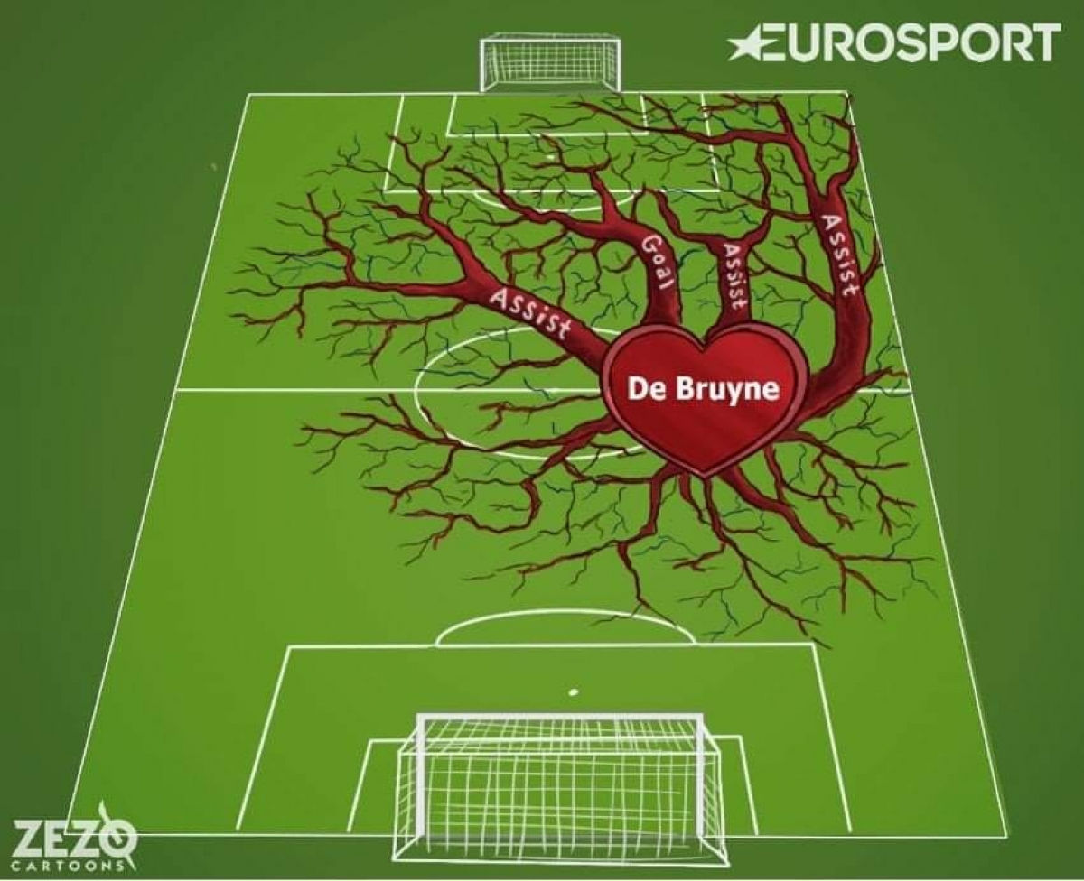 De Bruyne là