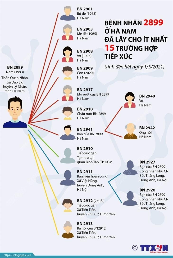Infographic: Bệnh nhân siêu lây nhiễm ở Hà Nam lây COVID-19 cho ai? - 1
