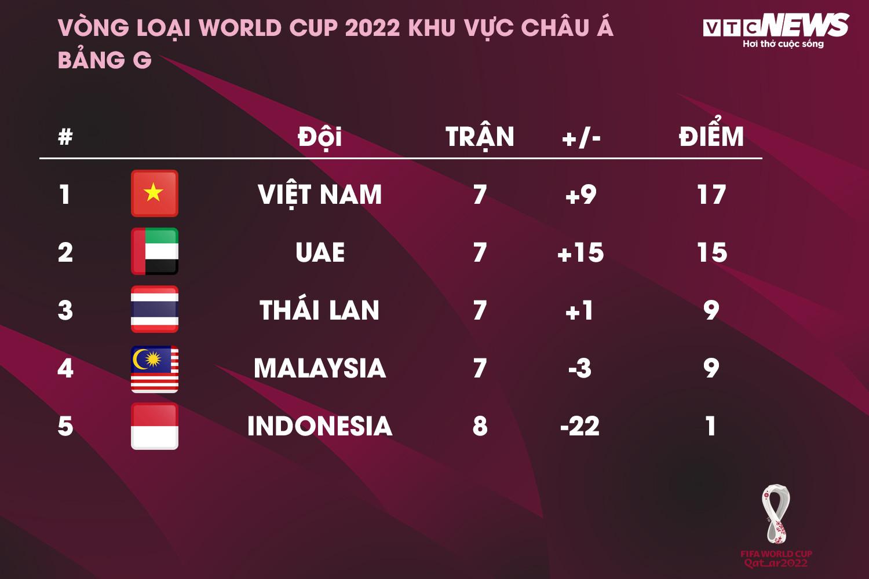 Kịch bản để tuyển Việt Nam giành vé vào vòng loại 3 World Cup 2022 - 1