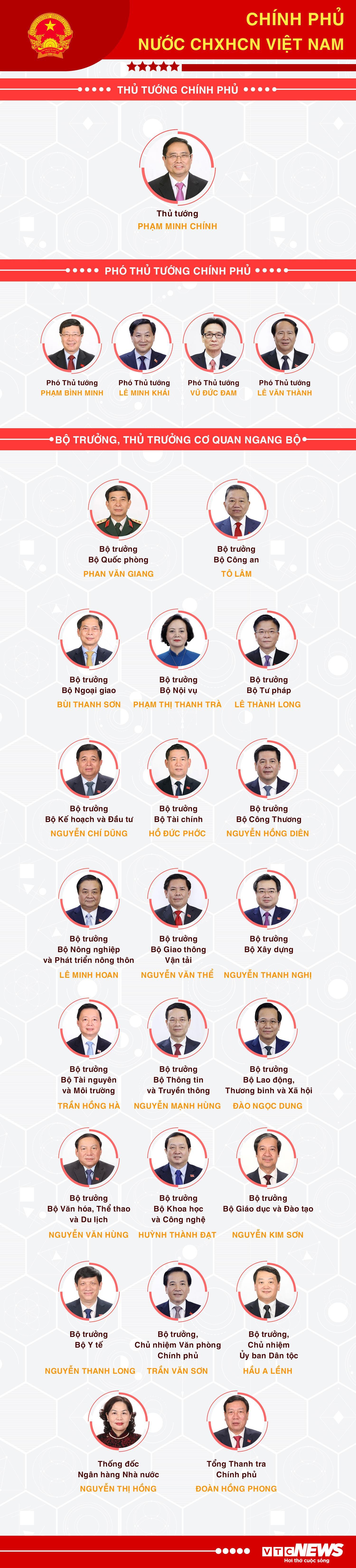 Infographic: Danh sách 27 thành viên Chính phủ nhiệm kỳ 2021-2026 - 1
